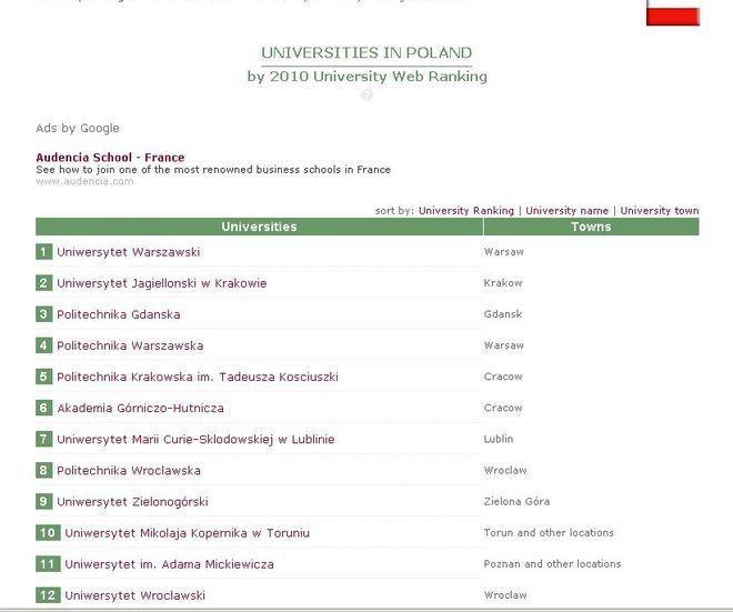 Ranking polskich uczelni International Colleges & Universities.