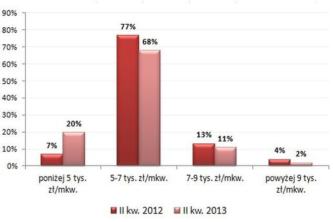 Struktura cenowa oferty deweloperow we Wroclawiu