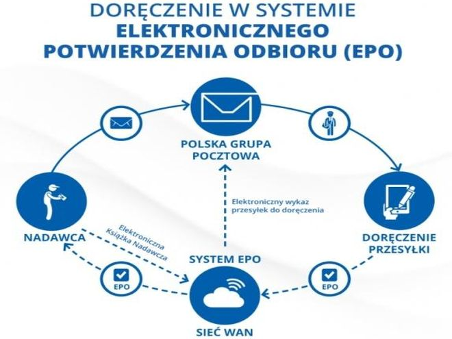 EPO wdrożono teraz także w stolicy Dolnego Śląska