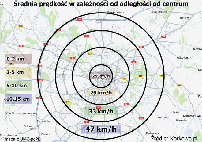 Średnia prędkość w zależności od odległości od centrum