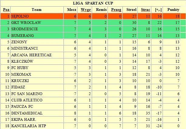 Tabela rozgrywek SPARTAN CUP