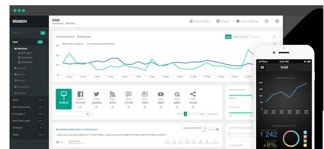 Wrocławska firma Brand24 zajmuje się monitoringiem internetu