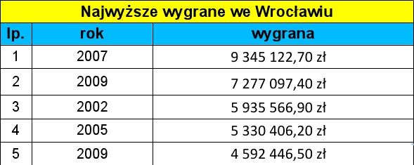 Najwyższe wygrane we Wrocławiu.
