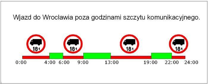 W godzinach zaznaczonych na czerwono TIR-y będą miały całkowity zakaz wjazdu do miasta