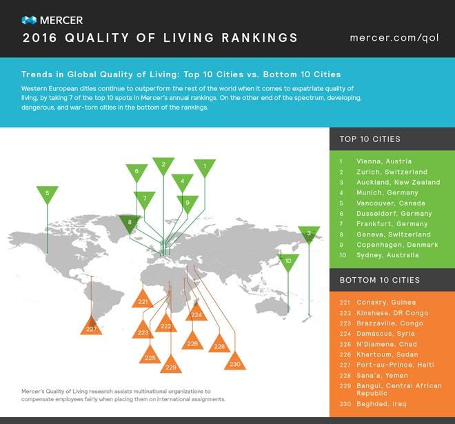 Firma Mercer kolejny raz przygotowała ranking najlepszych i najgorszych miast do życia [KLIKNIJ, ABY POWIĘKSZYĆ]