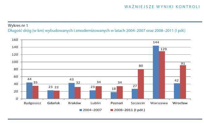 Wrocław w ilości modernizowanych i budowanych dróg wyprzedza tylko Warszawa