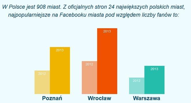 Wrocław znów zdecydowanie wyprzedza inne miasta pod względem popularności na Facebooku