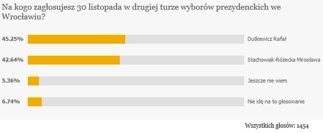 Wyniki sondy przez drugą turą wyborów prezydenta Wrocławia