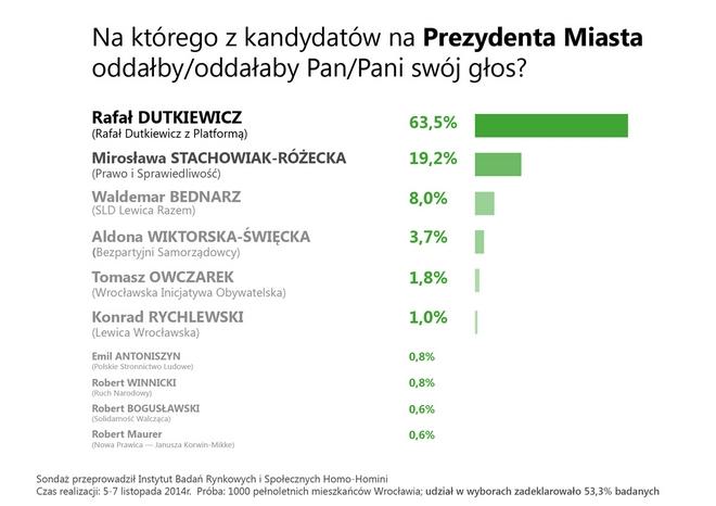 Wyniki sondażu prezydenckiego na zlecenie komitetu Rafała Dutkiewicza z PO