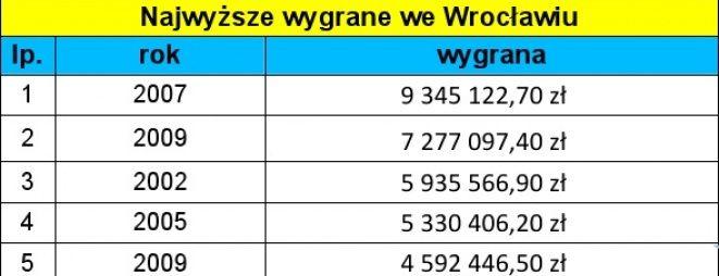 Tak dotychczas wyglądała lista najwyższych wygranych we Wrocławiu